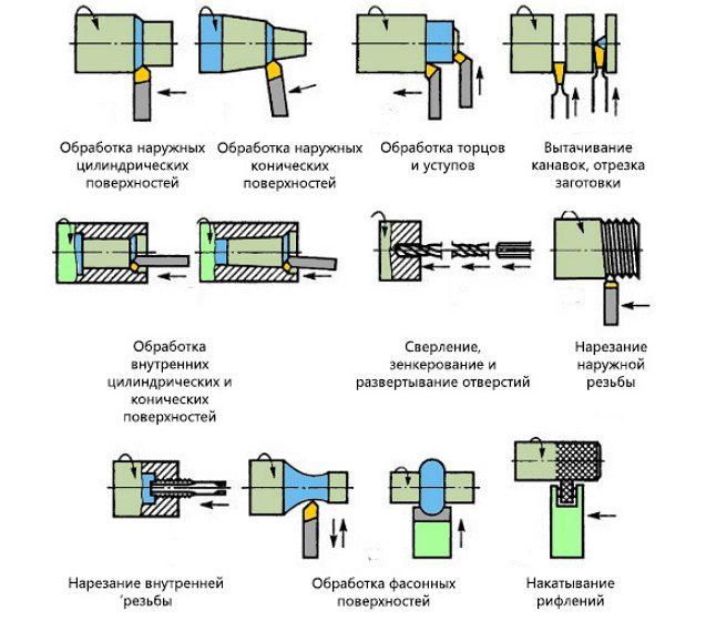 Применение канавочного токарного резца