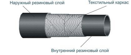 Характеристики напорных рукавов с текстильным каркасом